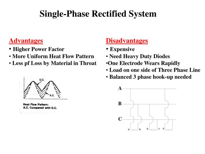 Single-Phase Rectified System