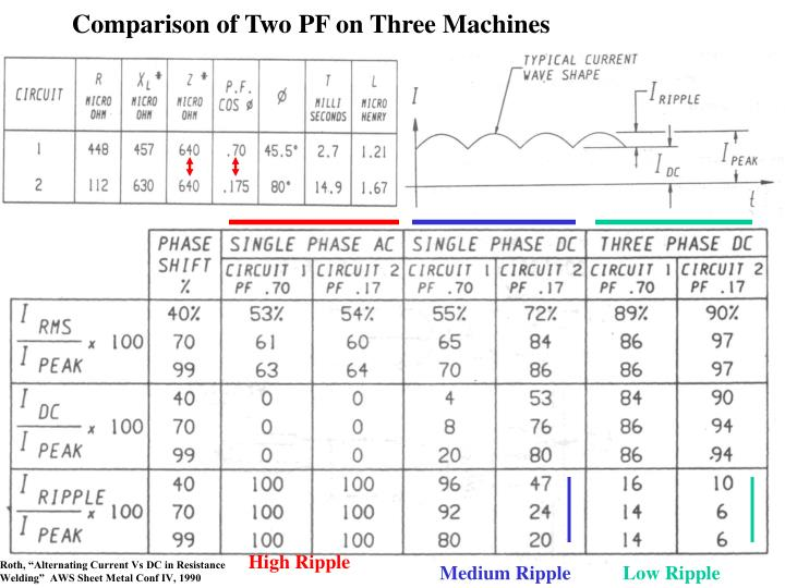 Comparison of Two PF on Three Machines