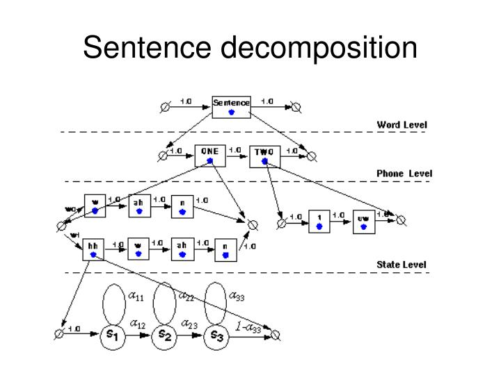 Sentence decomposition