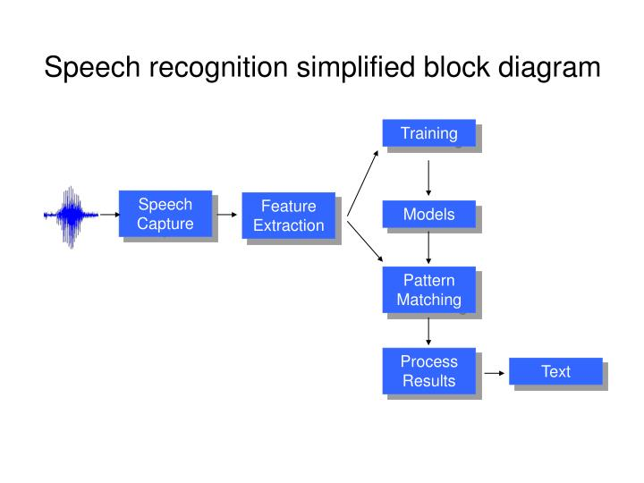 Speech recognition simplified block diagram
