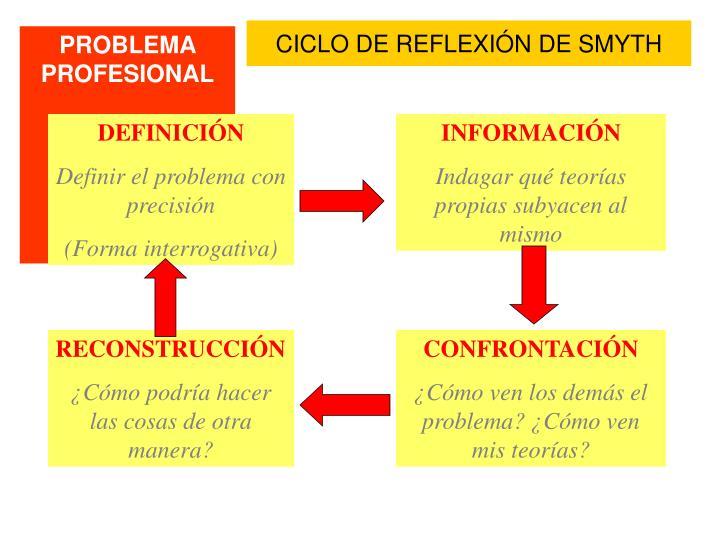 CICLO DE REFLEXIÓN DE SMYTH