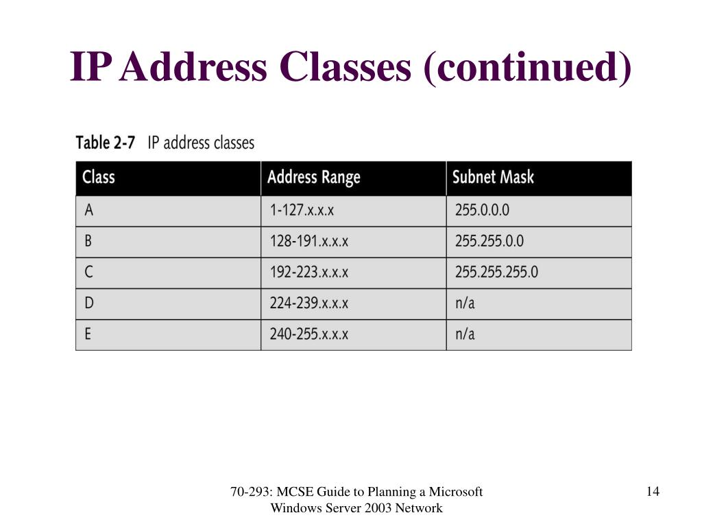 IP Address Classes (continued)