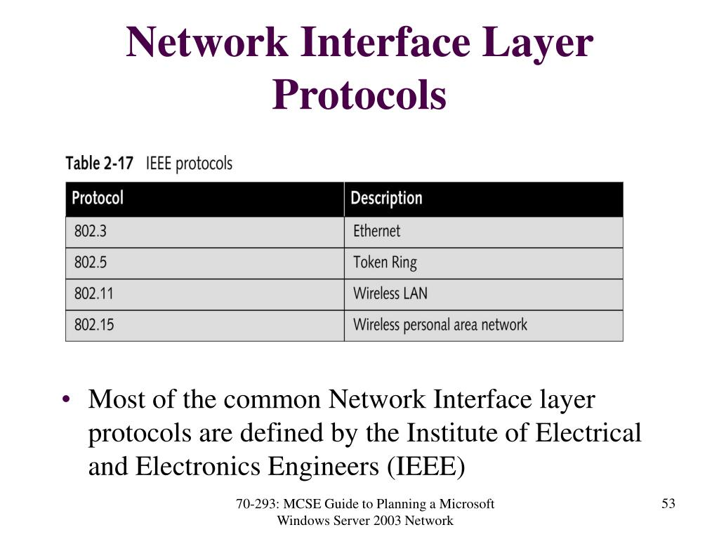 Network Interface Layer Protocols