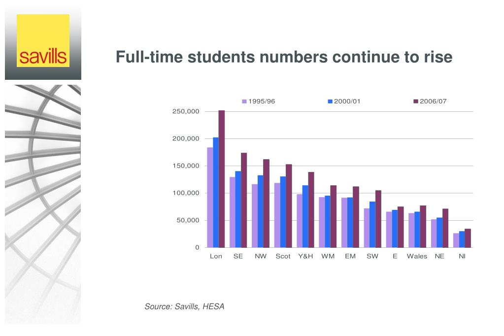 Full-time students numbers continue to rise