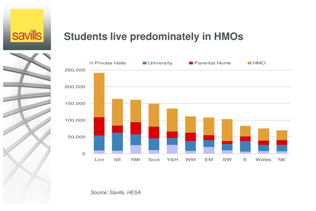 Students live predominately in HMOs