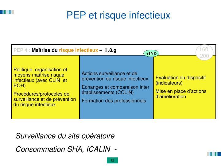 PEP et risque infectieux
