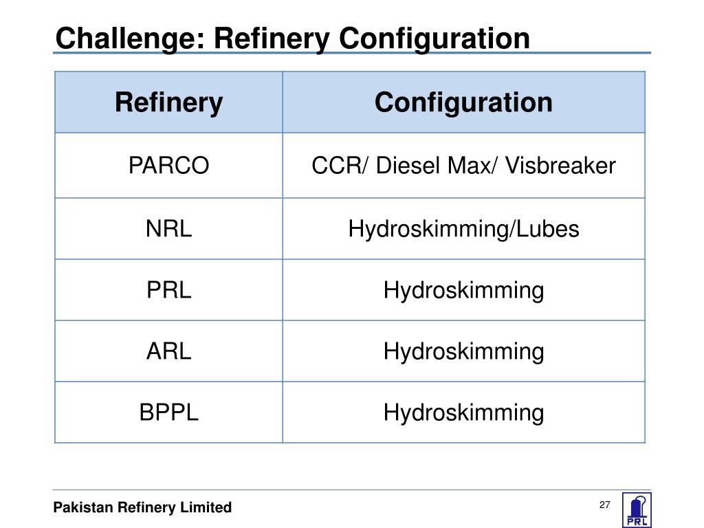 Challenge: Refinery Configuration