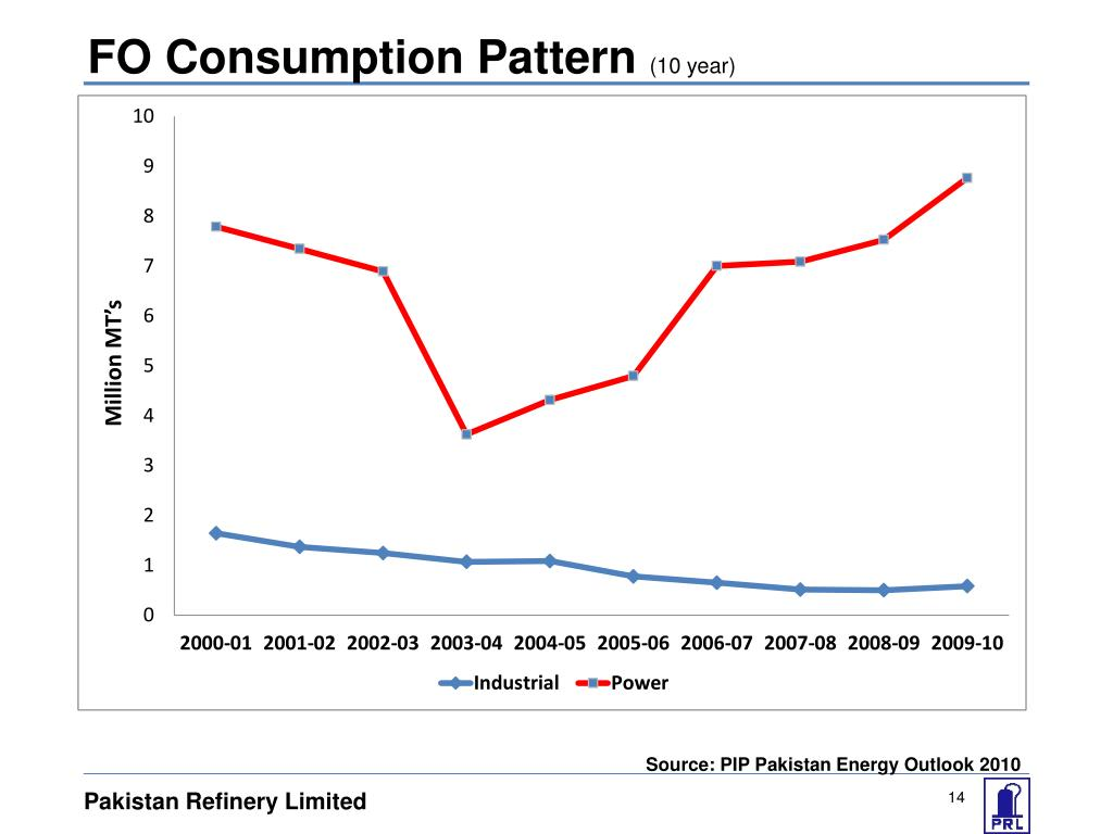 FO Consumption Pattern