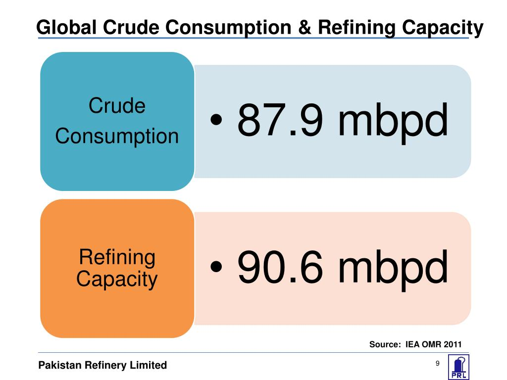Global Crude Consumption & Refining Capacity