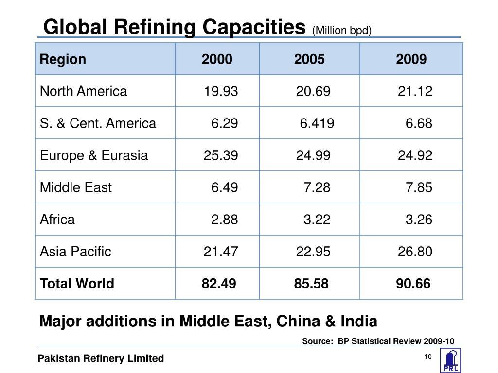 Global Refining Capacities