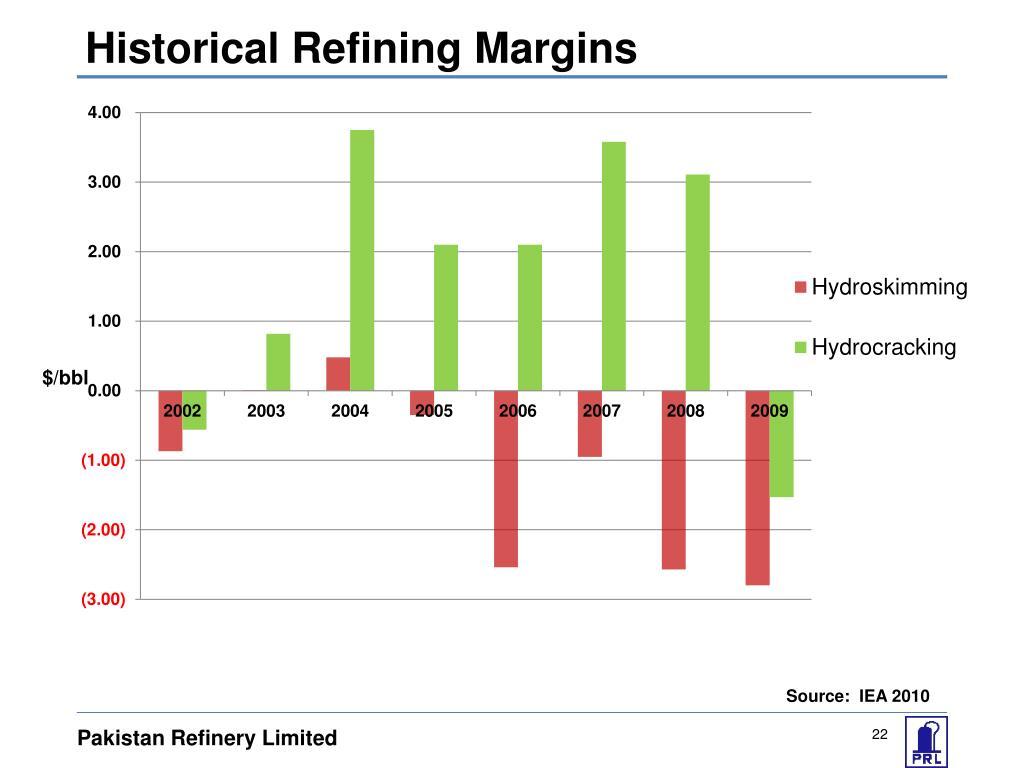 Historical Refining Margins