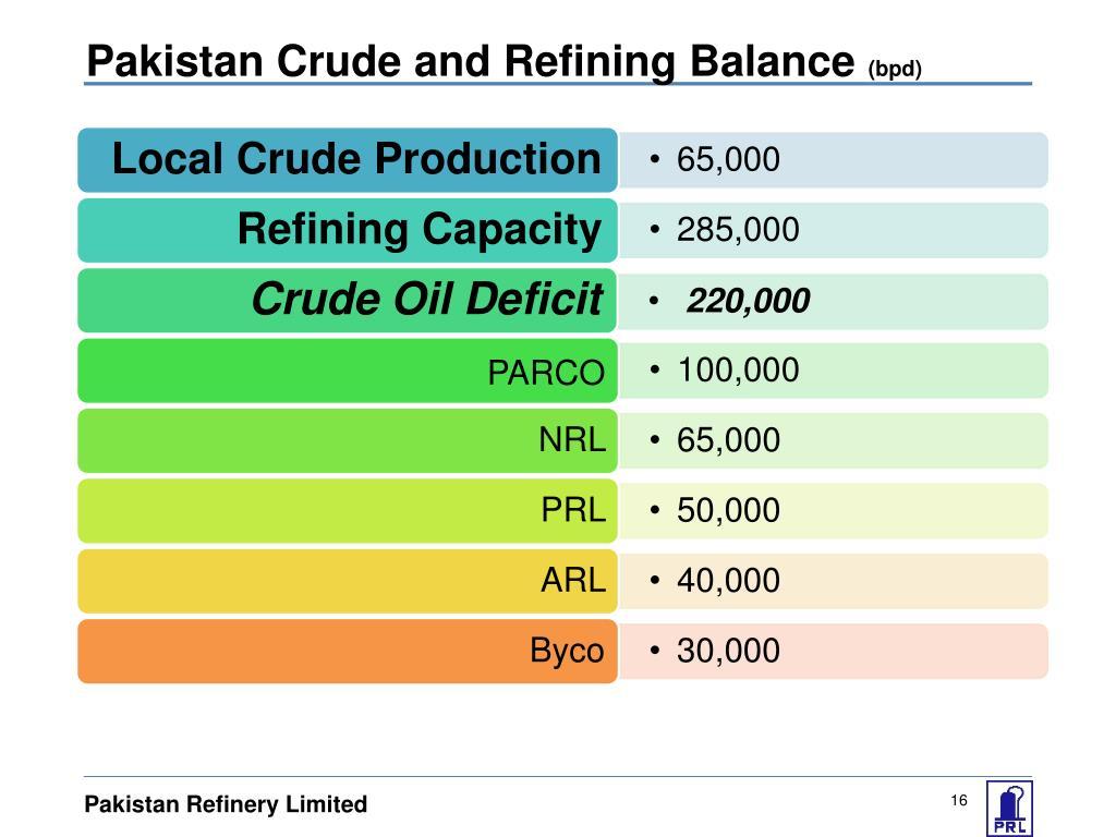 Pakistan Crude and Refining Balance