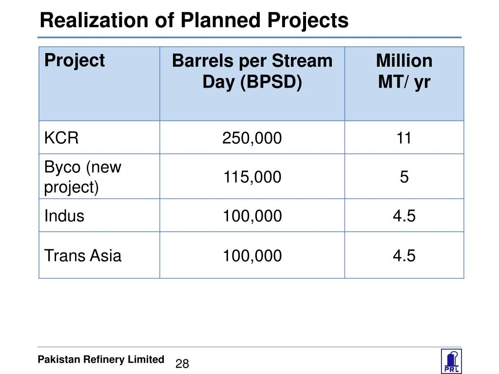 Realization of Planned Projects