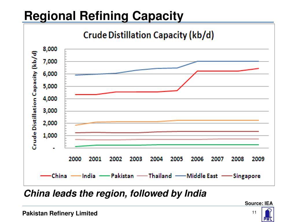 Regional Refining Capacity