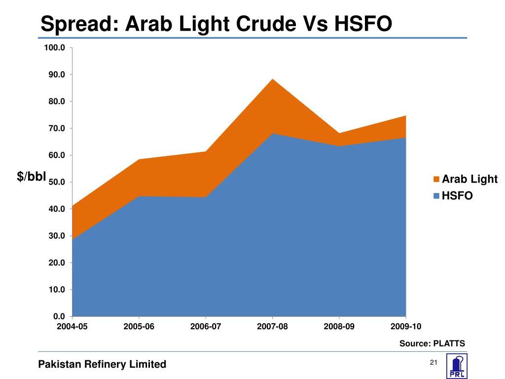 Spread: Arab Light Crude Vs HSFO