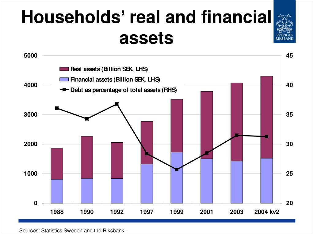 Households' real and financial assets