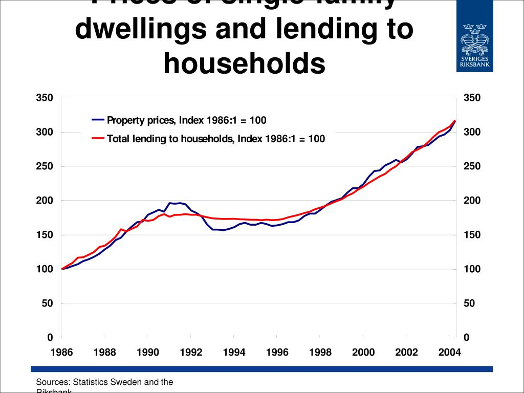 Prices of single-family dwellings and lending to households