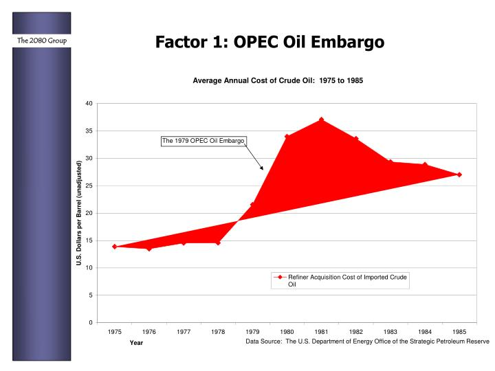 Factor 1: OPEC Oil Embargo