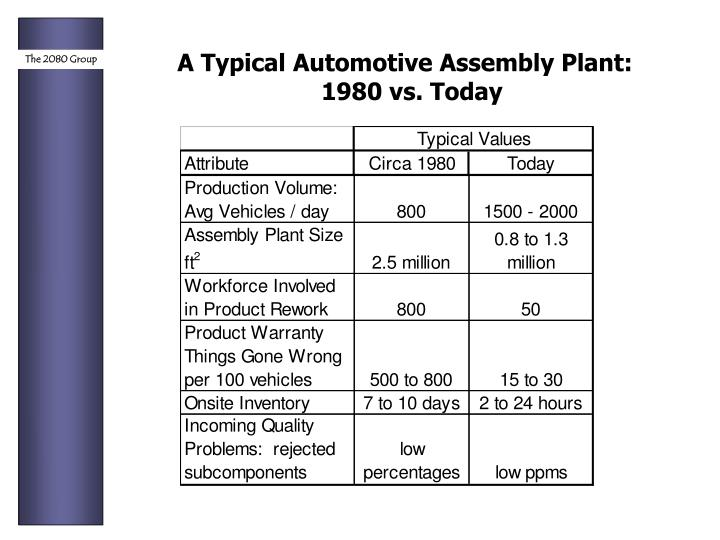 A Typical Automotive Assembly Plant: