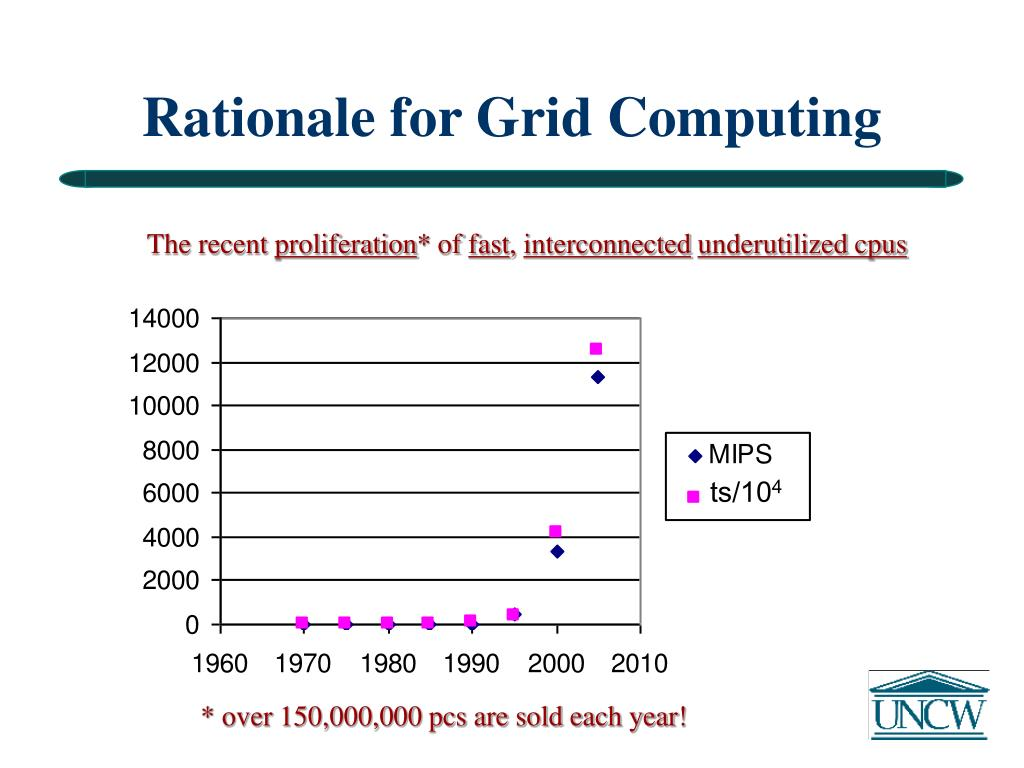 Rationale for Grid Computing