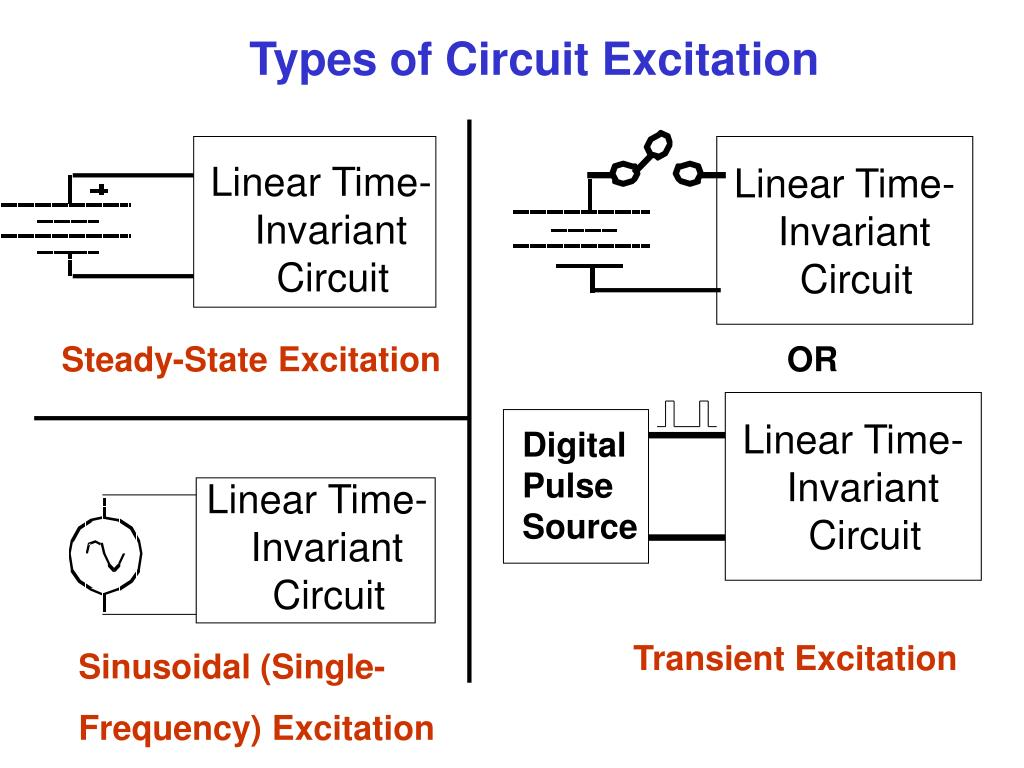 Linear Time-