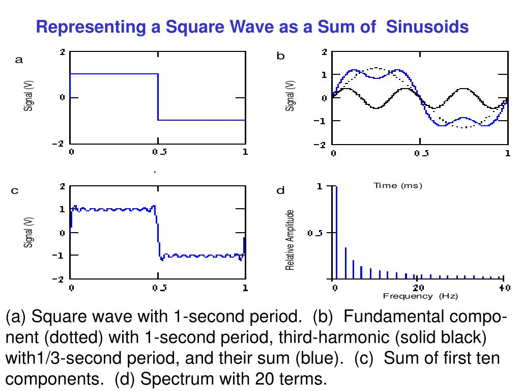 Representing a Square Wave as a Sum of  Sinusoids