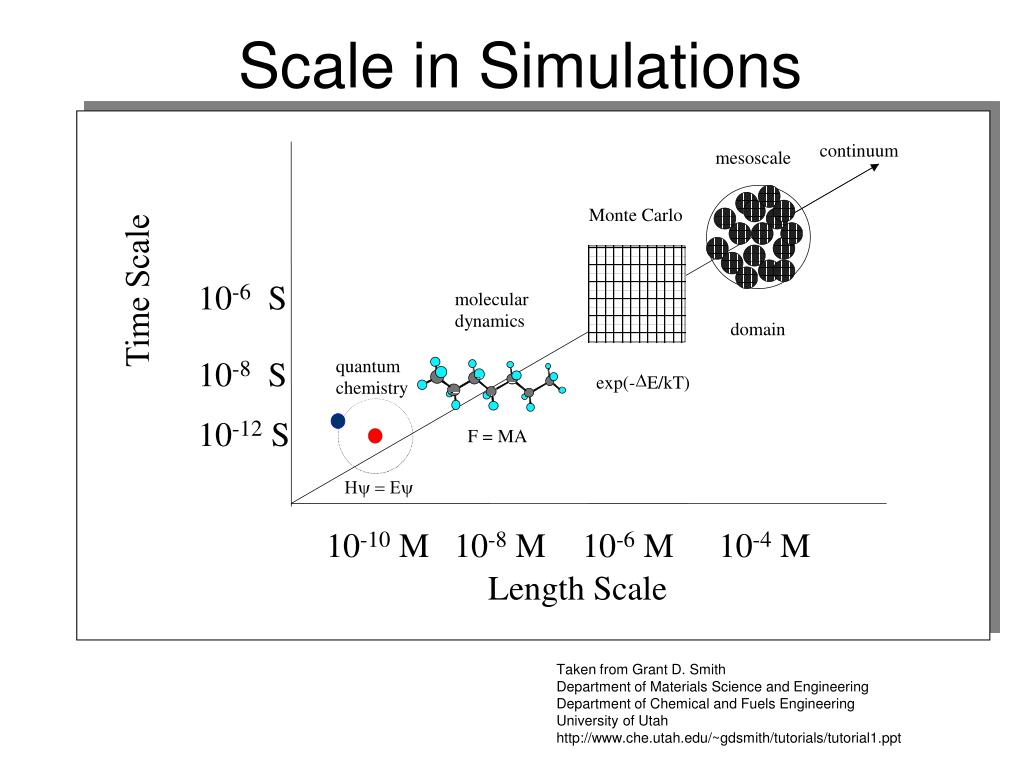 Scale in Simulations