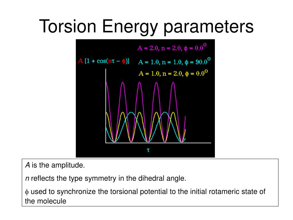 Torsion Energy parameters