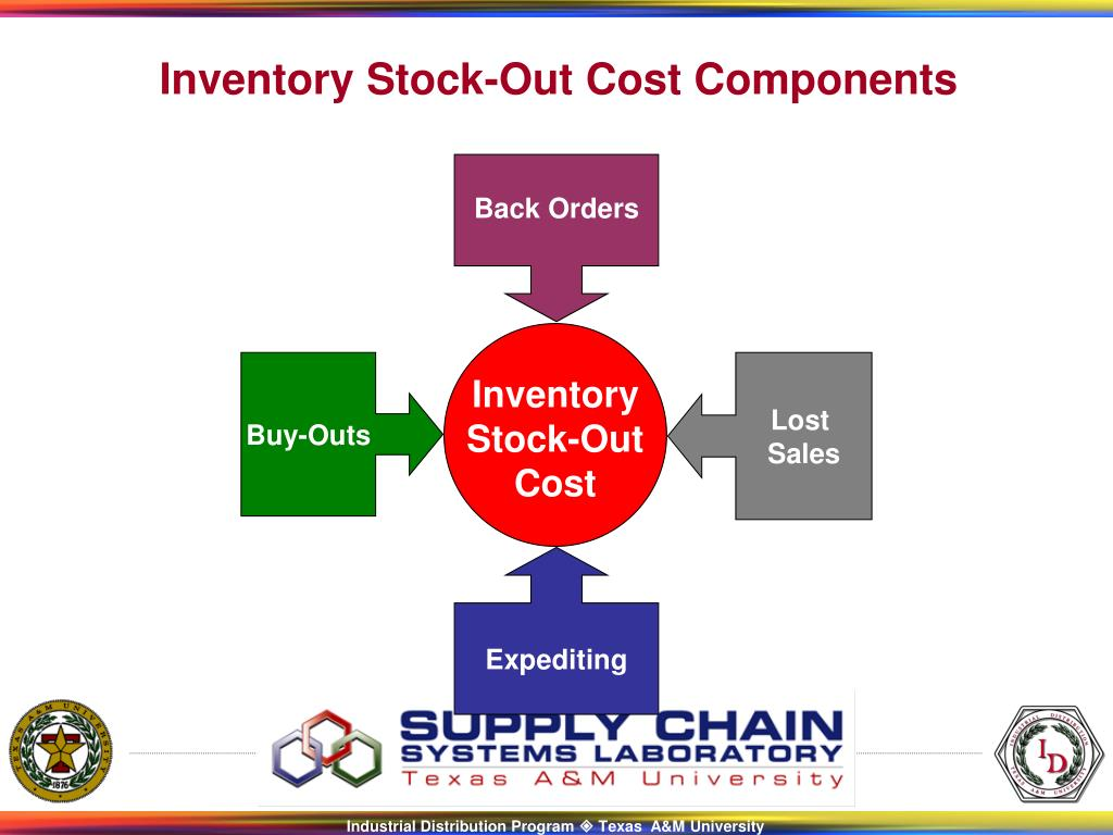 Inventory Stock-Out Cost Components