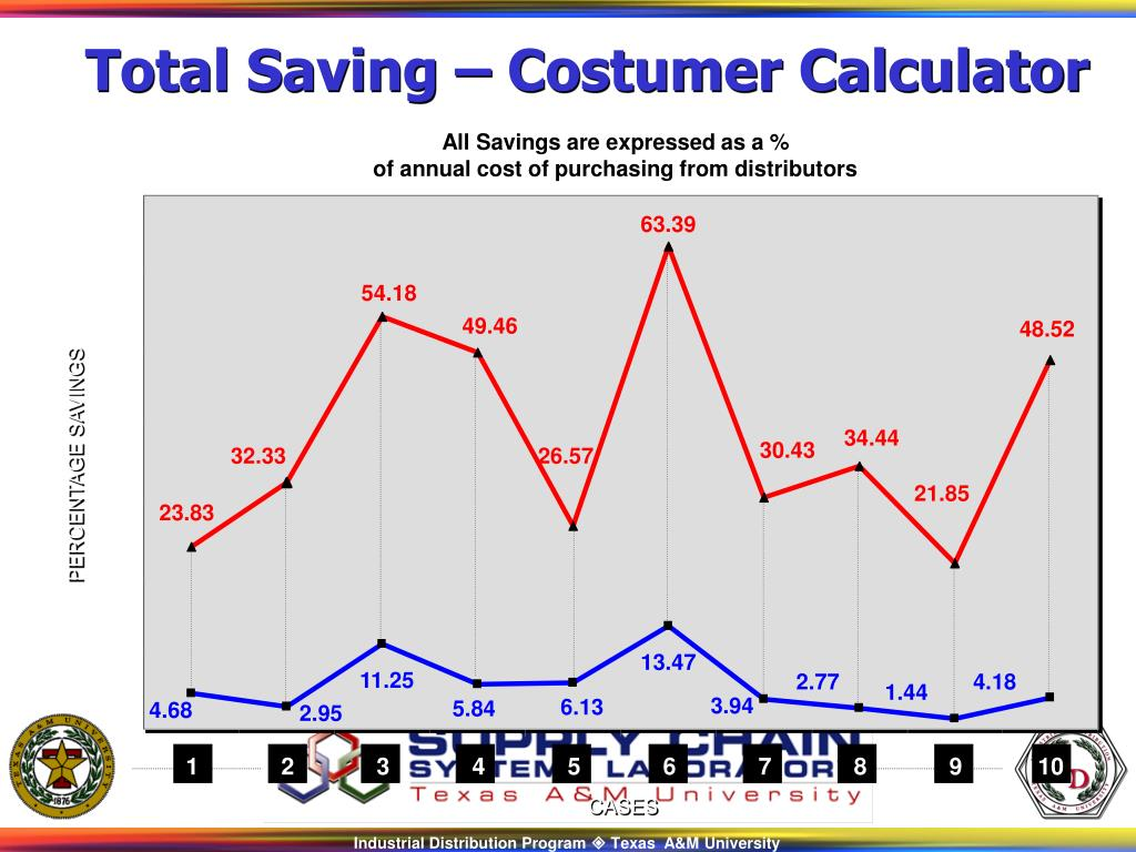 Total Saving – Costumer Calculator