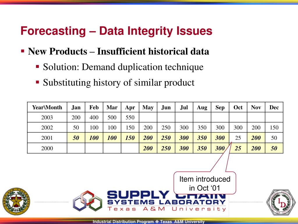 New Products – Insufficient historical data