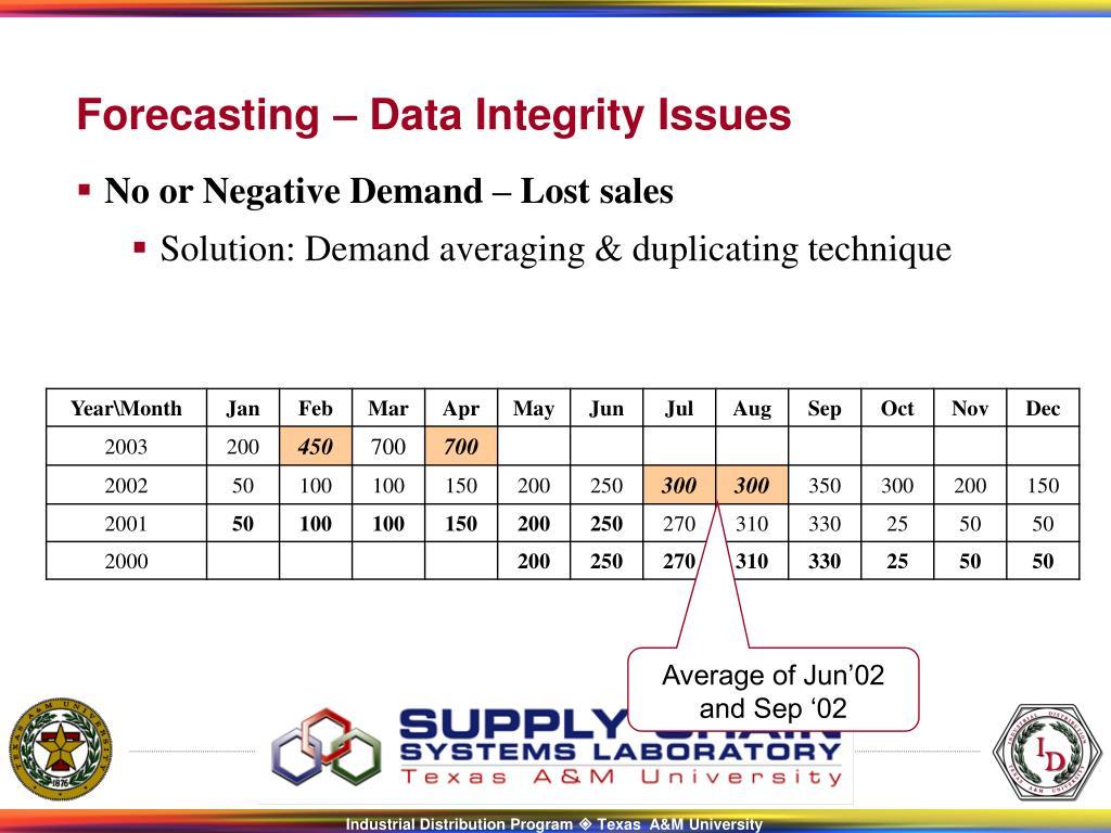 No or Negative Demand – Lost sales