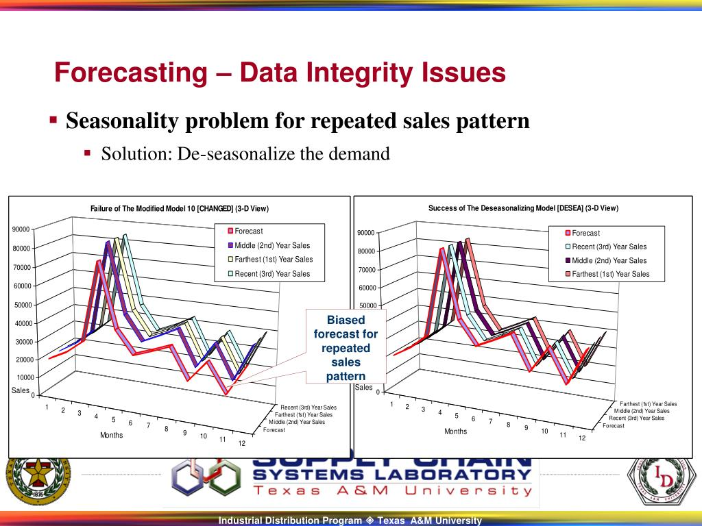 Seasonality problem for repeated sales pattern