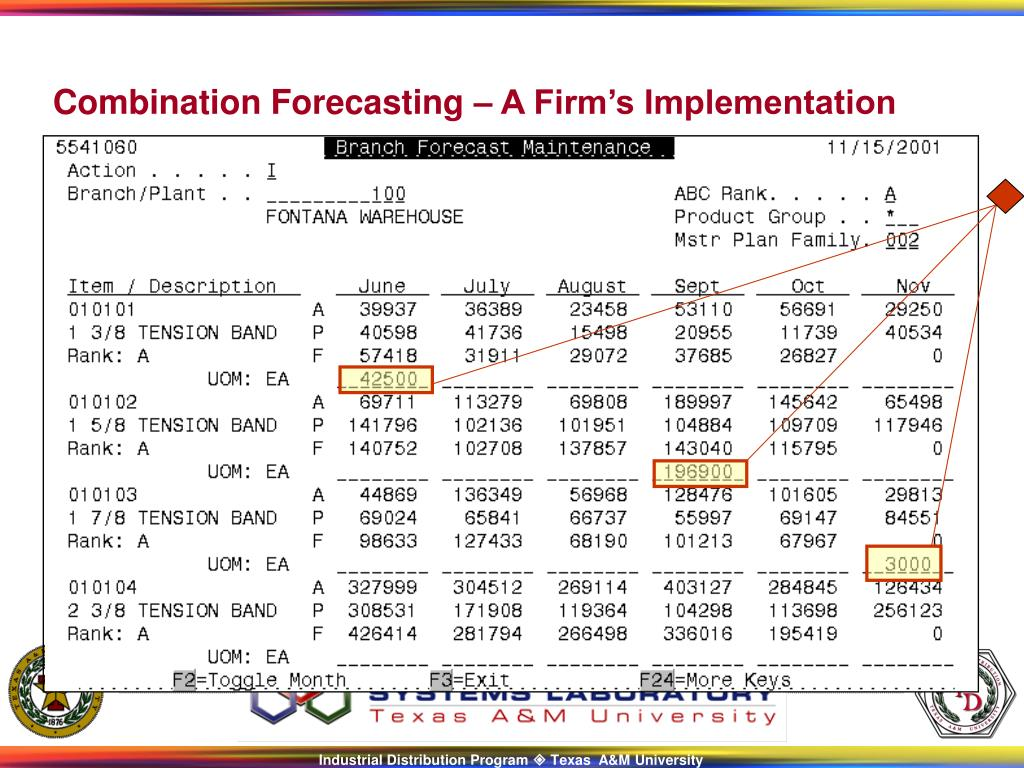 Combination Forecasting – A Firm's Implementation