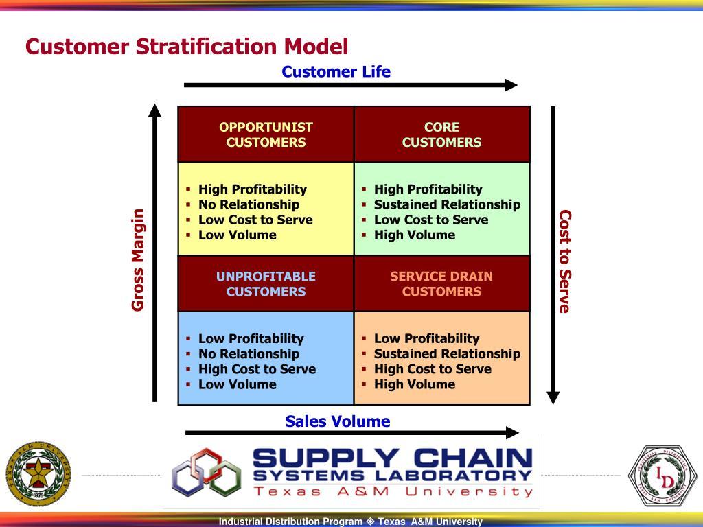 Customer Stratification Model