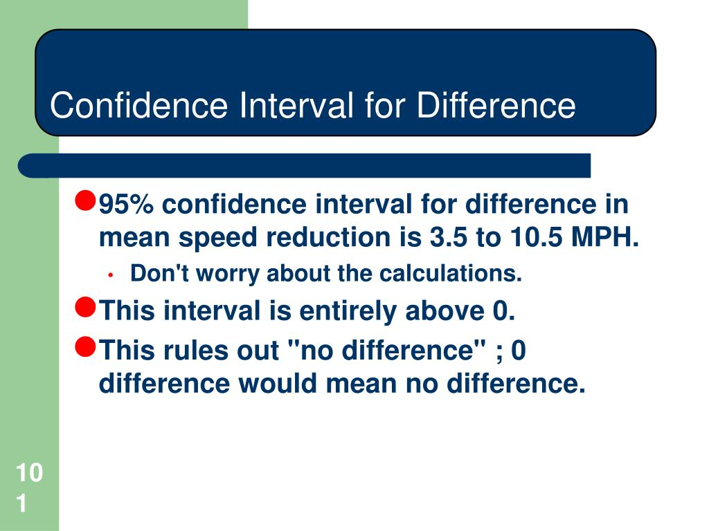 Confidence Interval for Difference