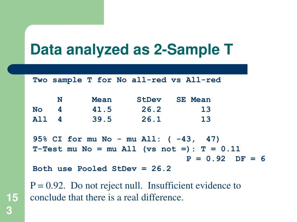 Data analyzed as 2-Sample T