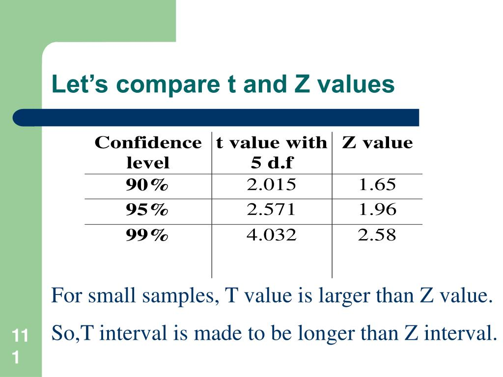 Let's compare t and Z values