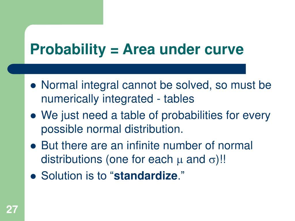 Probability = Area under curve