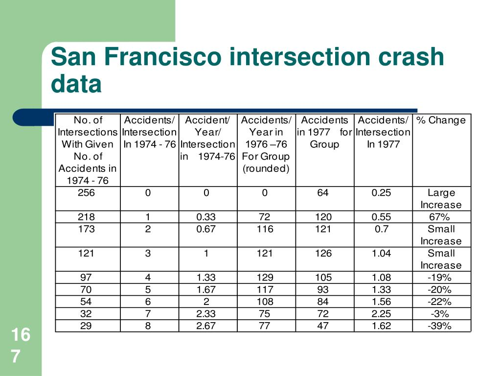 San Francisco intersection crash data