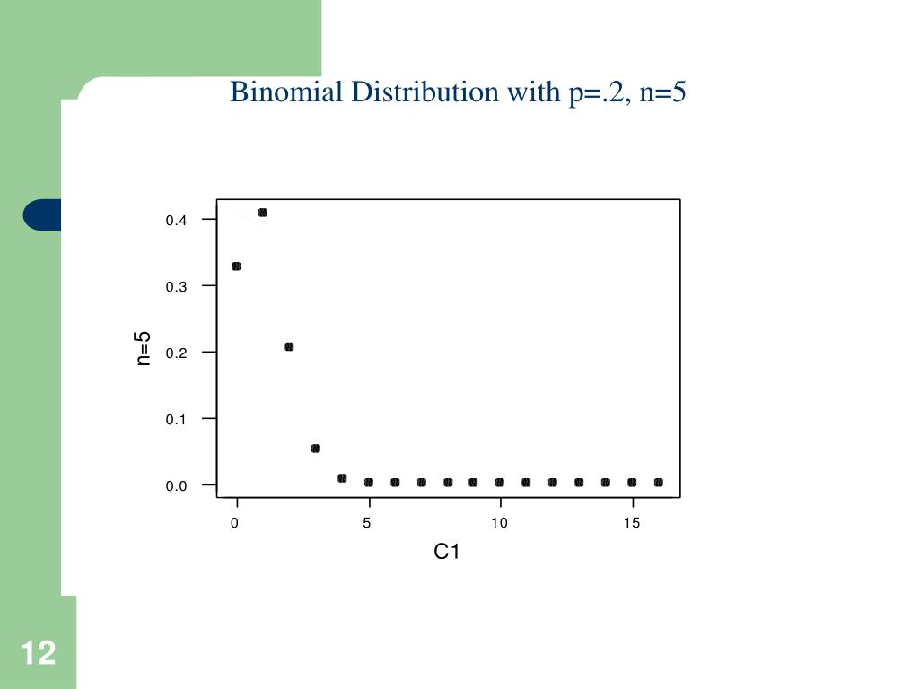 Binomial Distribution with p=.2, n=5