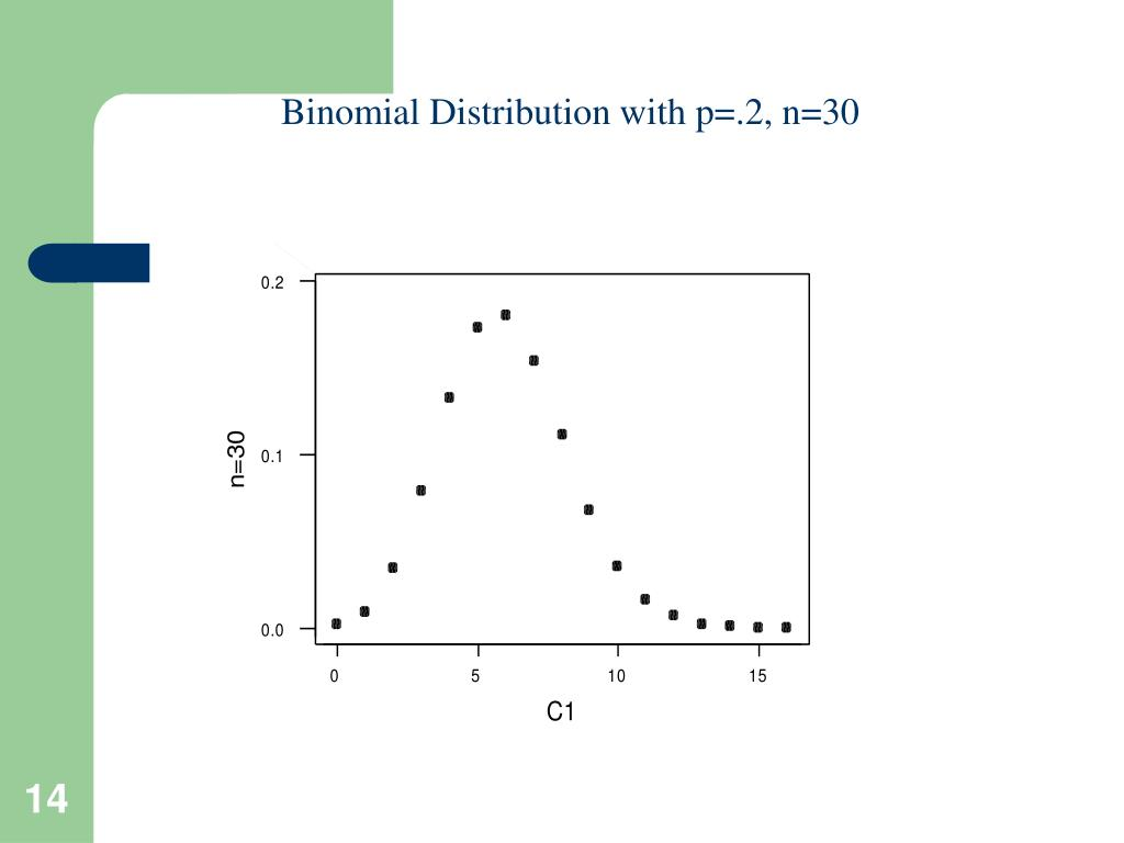 Binomial Distribution with p=.2, n=30