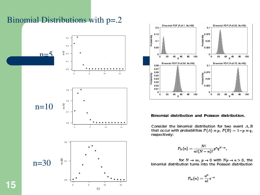 Binomial Distributions with p=.2