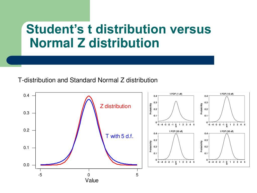 Student's t distribution versus
