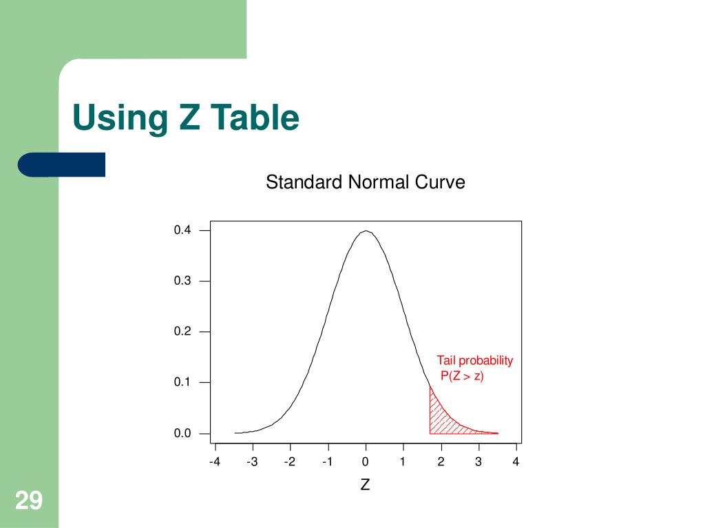 Using Z Table