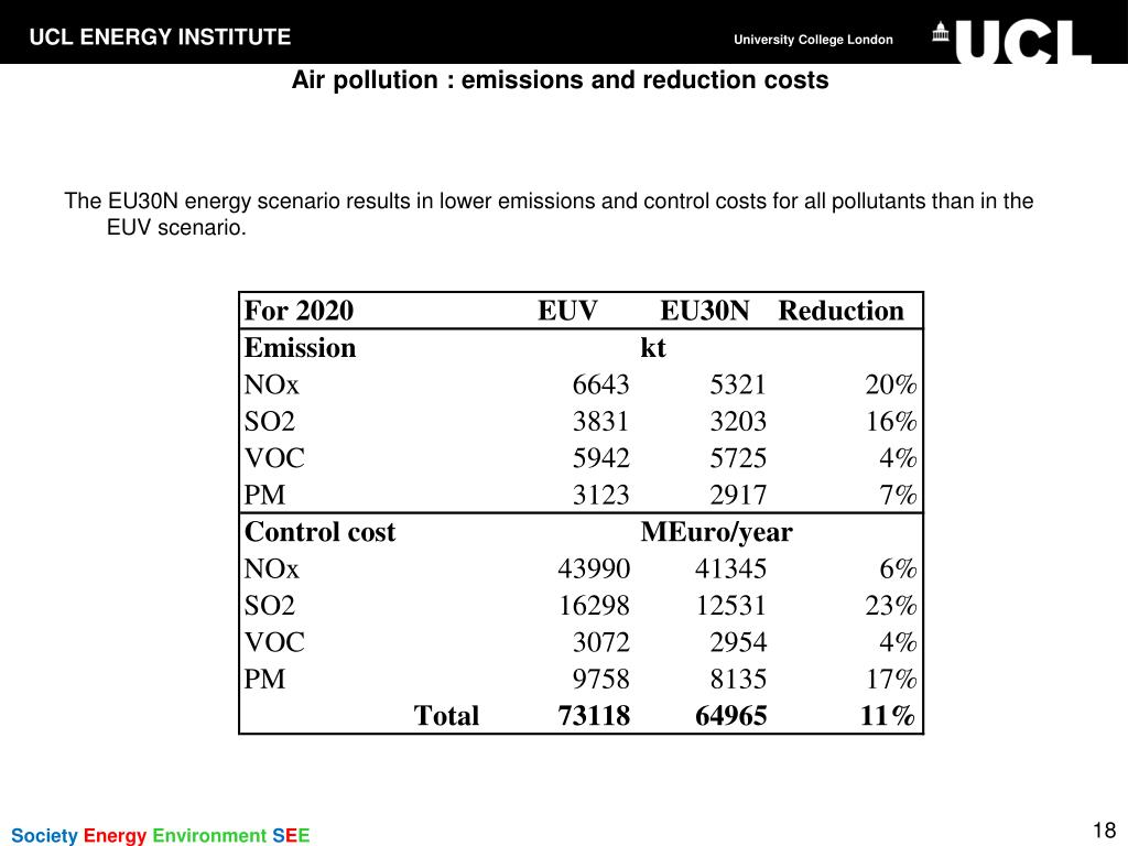 Air pollution : emissions and reduction costs