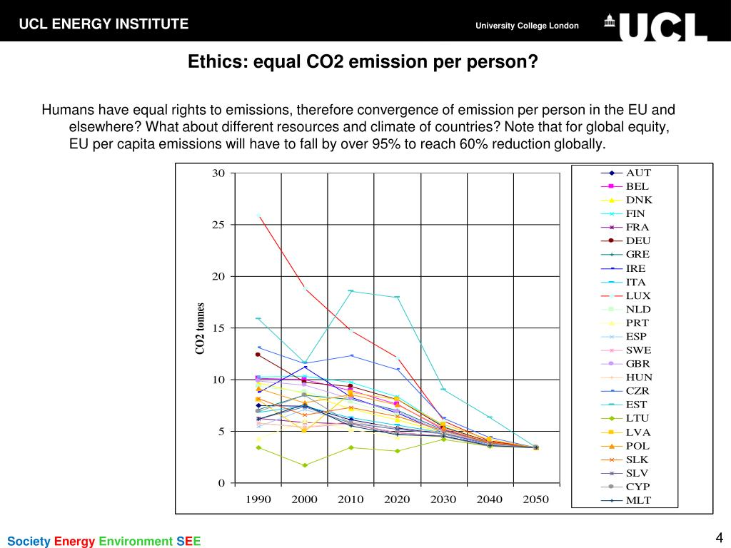 Ethics: equal CO2 emission per person?