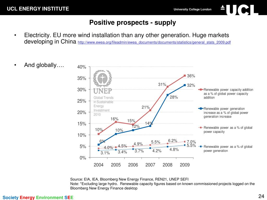 Positive prospects - supply