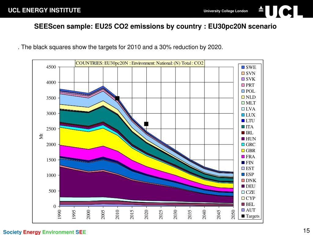 SEEScen sample: EU25 CO2 emissions by country : EU30pc20N scenario