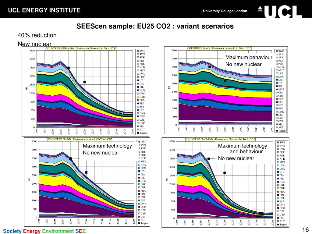 SEEScen sample: EU25 CO2 : variant scenarios